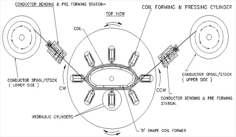 superconducting magnets  winding equipments  pune  india